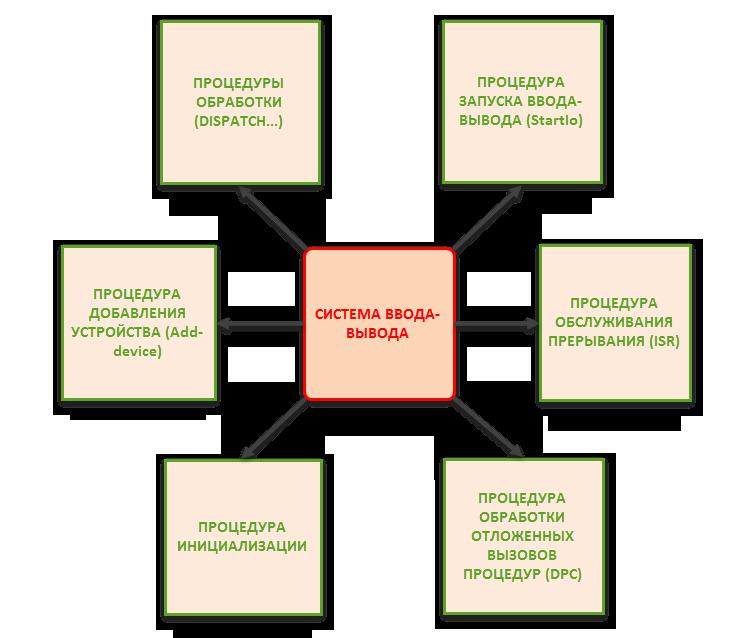 driver input-output