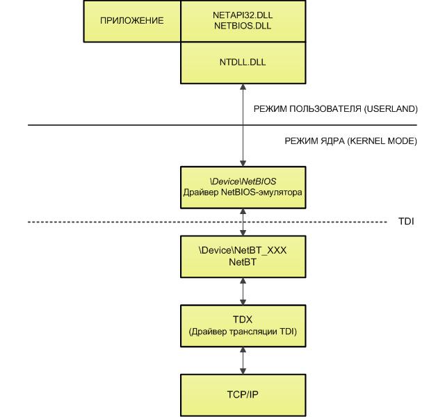Использование NetBIOS через TCP/IP