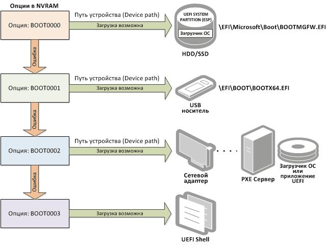 алгоритм загрузки носителей uefi