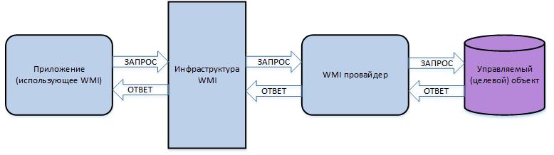 WMI структура