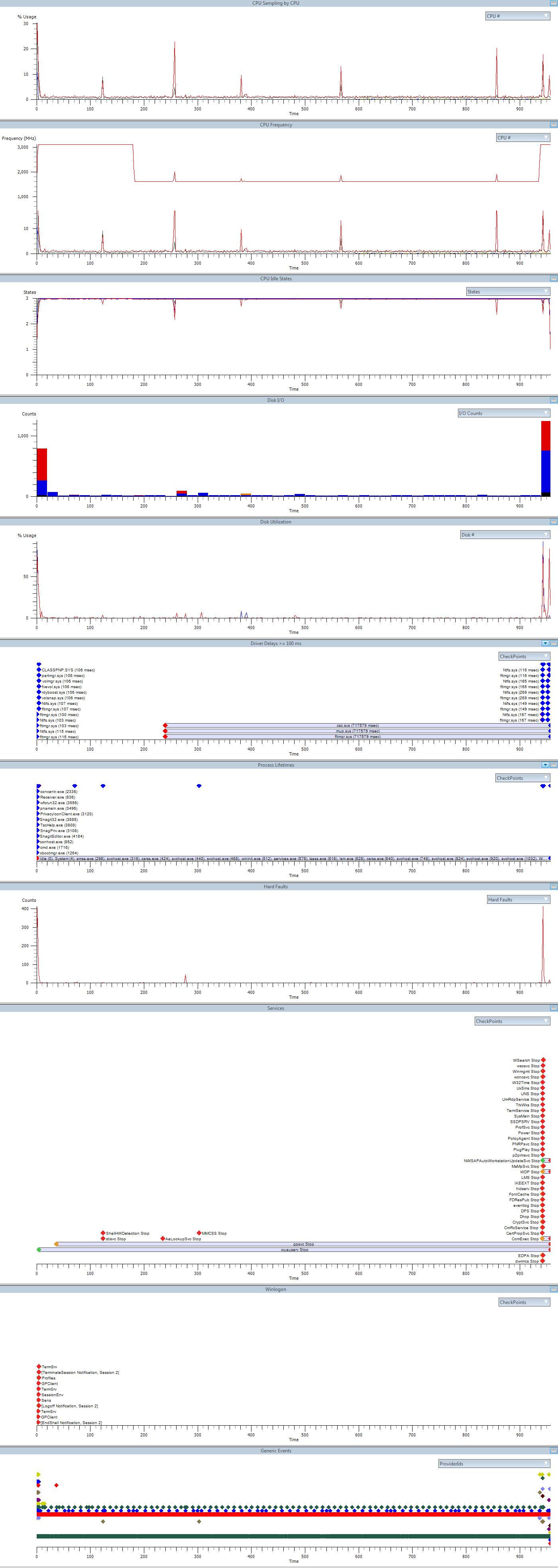 Отчет xbootmgr xperf